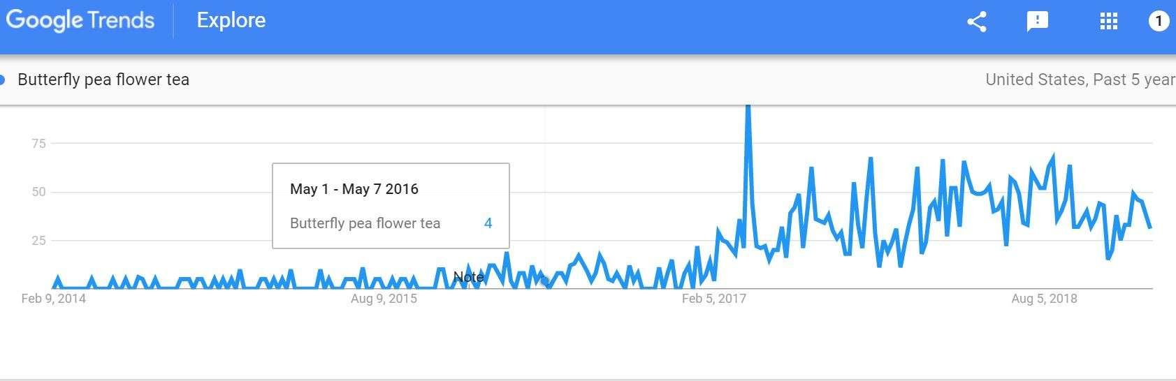 Google Trends Review of Tea Trends – Part 2